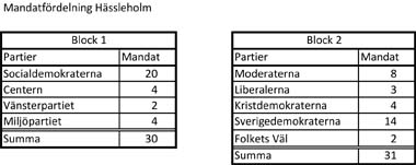mandatfordelning-hassleholm